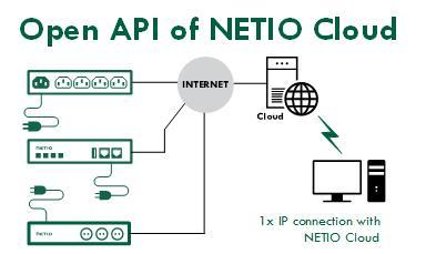 PROCOM-IEC-NETIO_Cloud-OpenApi-of-Netio-Cloud-service